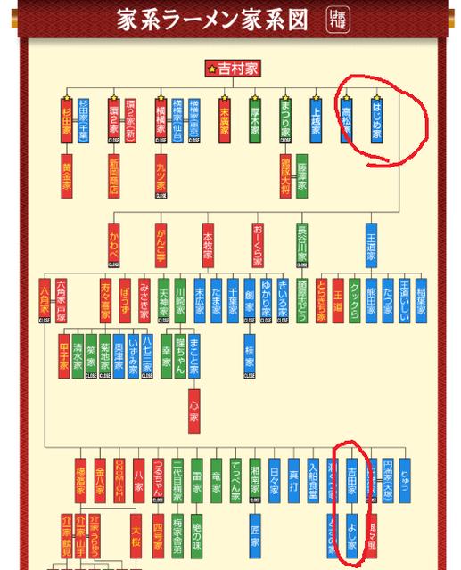 横浜家系ラーメンの家系図.png